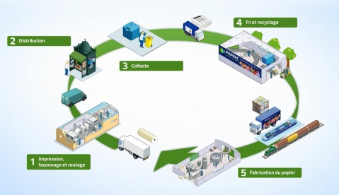 recyclage-papier