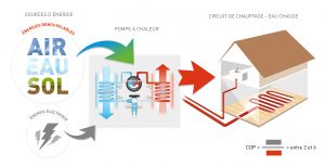 schema-fonctionnement-d-une-pompe-a-chaleur